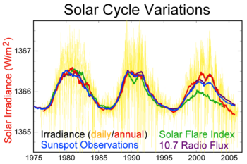 SH SolarCycleVariations.png